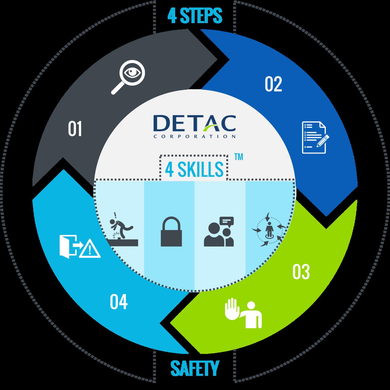 3.3_4+Step_4+Skill+Safety_Summary