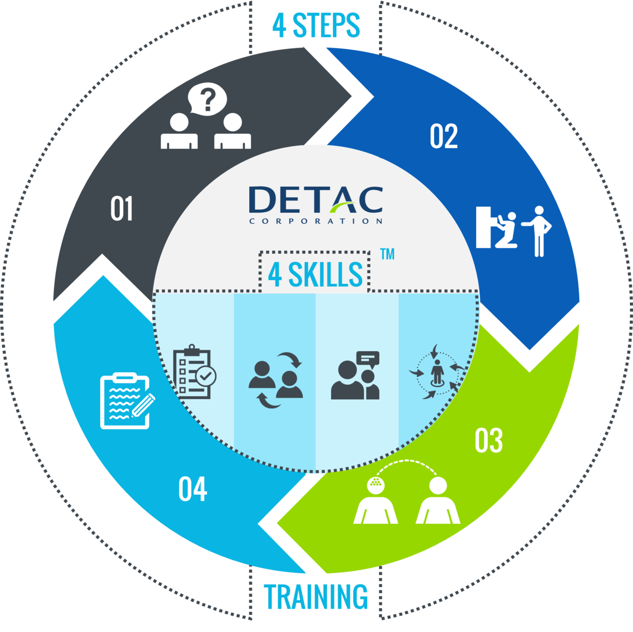 7.3_4+Step_4+Skill+Training_Summary